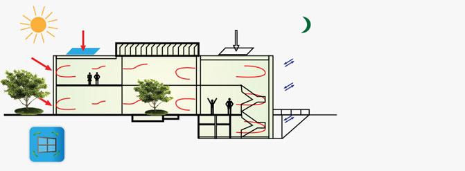 统室自然通风示意图
